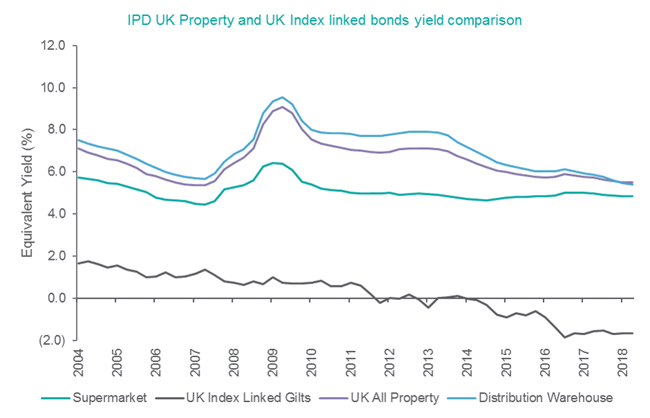 IPD UK Property and UK Index linked bonds yield comparison