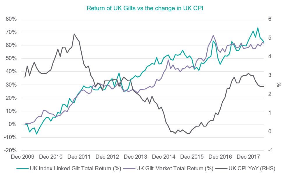 Return of UK Gilts vs the change in UK CPI