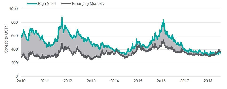 Spread to US Treasury Curve of EMBI vs US HY Index