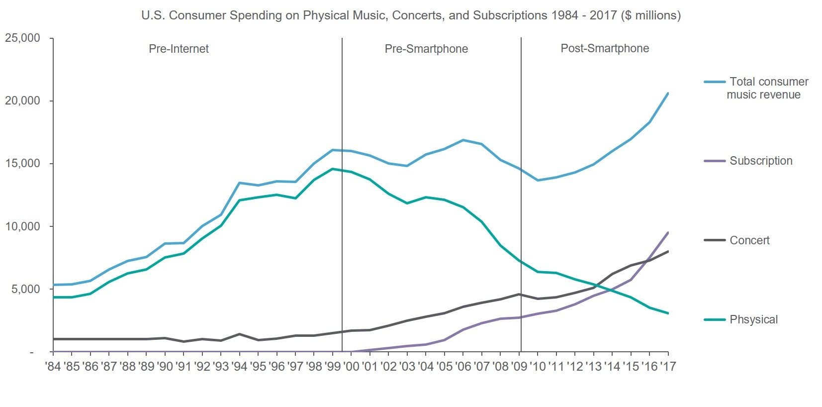 US Consumer Spending on Physical Music, Concerts & Subscriptions 1984-2017