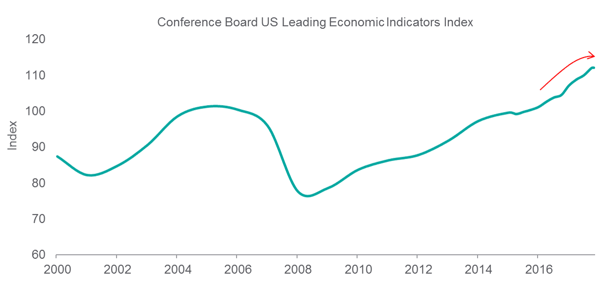 Conference Board US Leading Economic Indicators Index