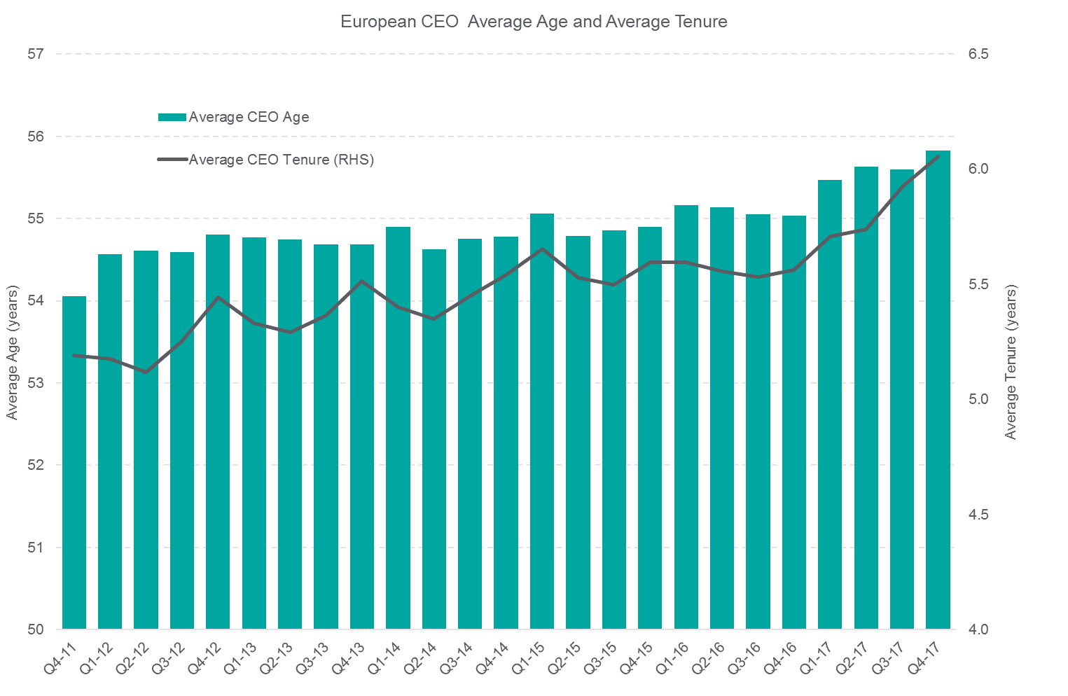 European CEO Average and Average Tenure