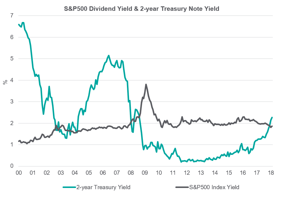 S&P 500 Dividend Yield & 2-year Treasury Note Yield