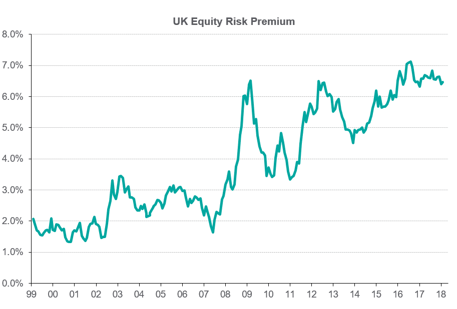 UK Equity Risk Premium