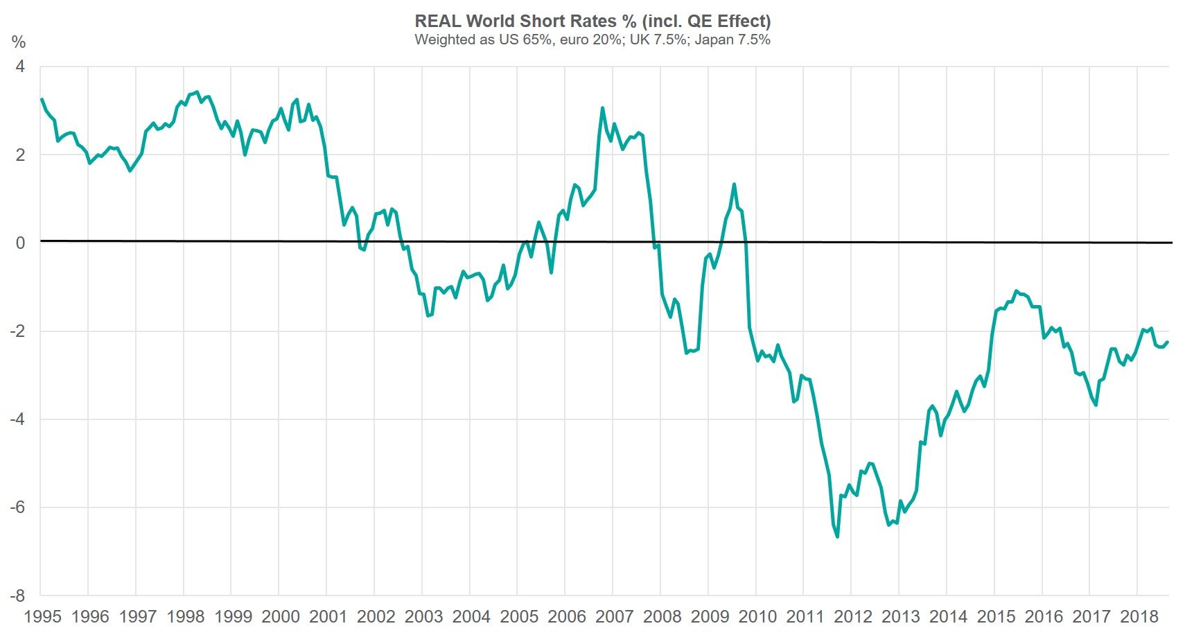 Real World Short Rates % Graph