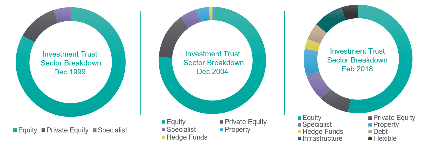 Investment Trust Sector Breakdown