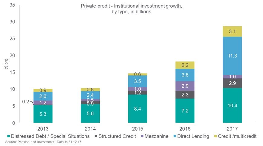 Private Credit - Institutional Investment Growth by Type