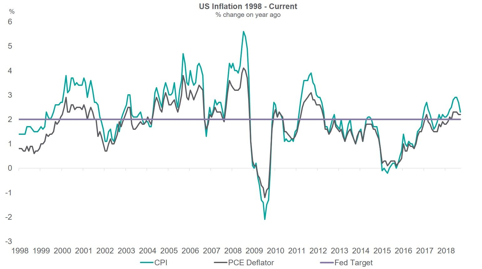 US Inflation 1998 - Current graph