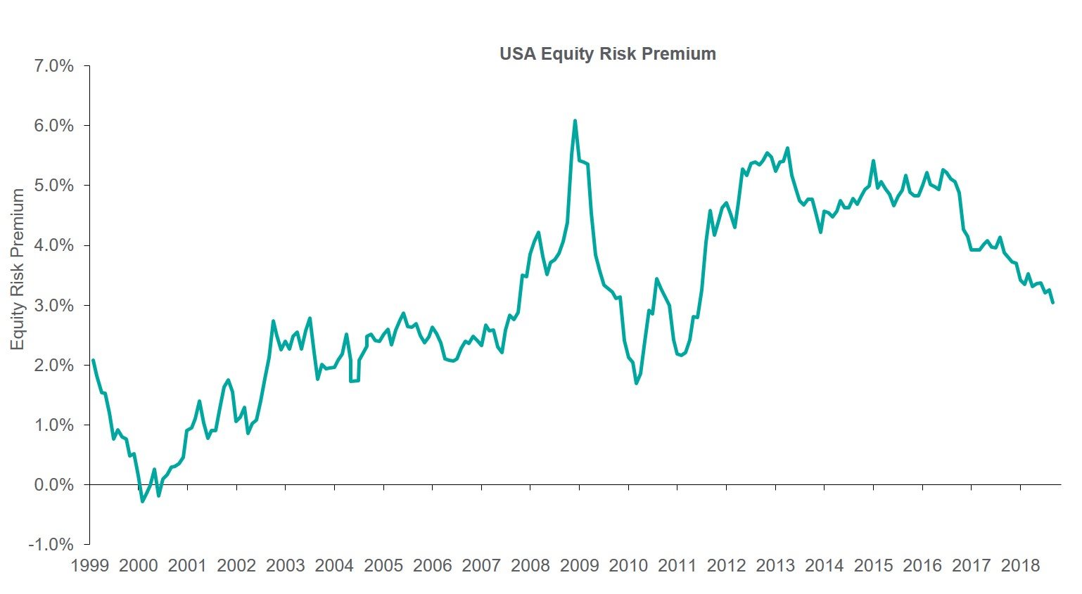 USA Equity Risk Premium