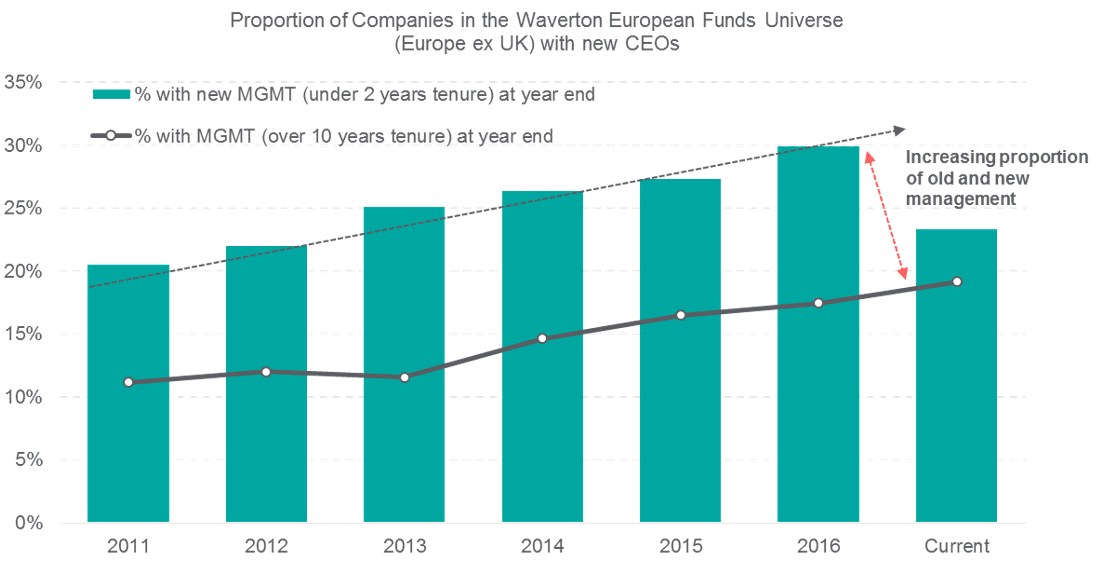 Waverton European Funds Universe (Europe ex UK) with new CEOs