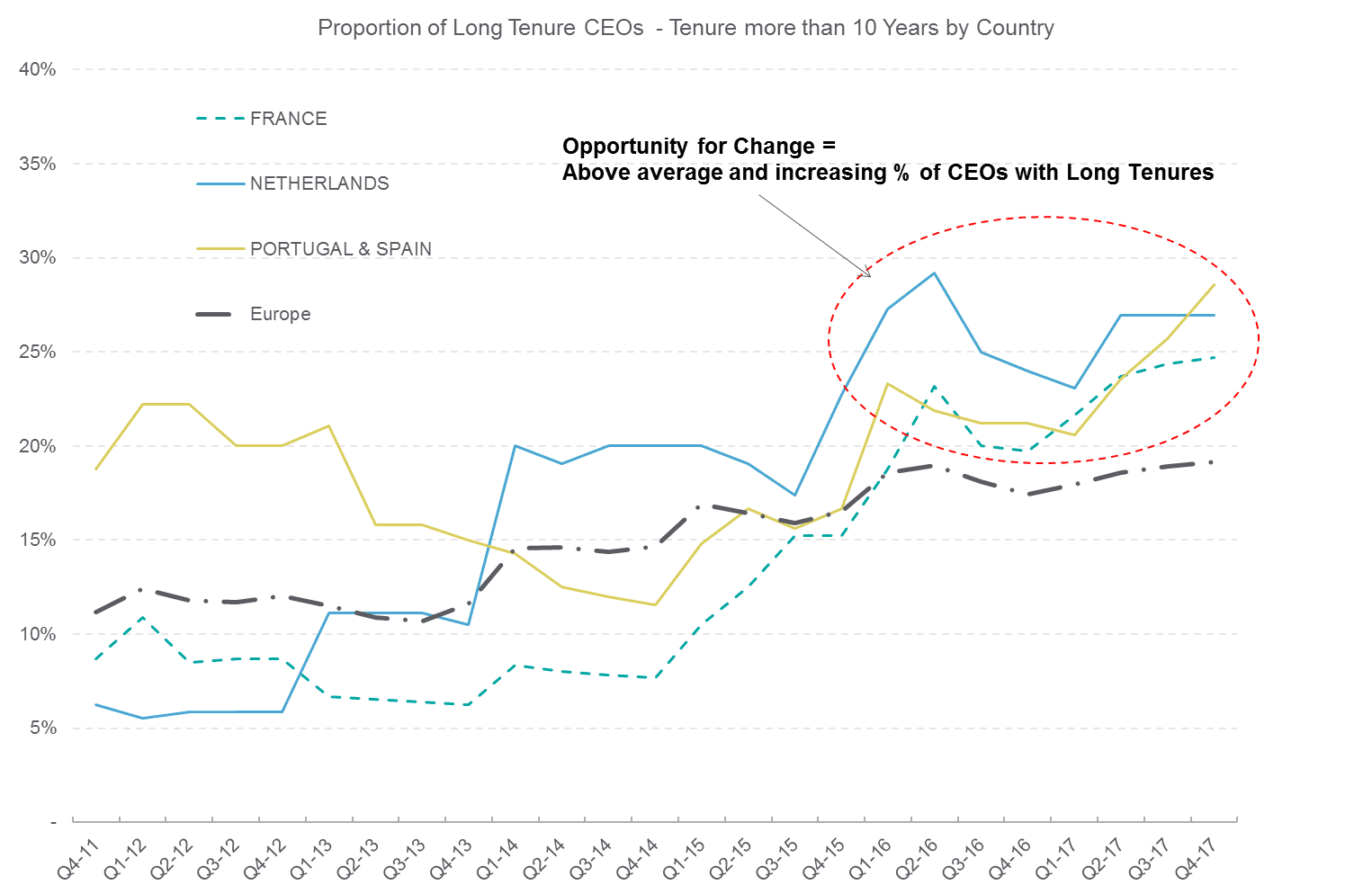 Proportion lof Long Tenure CEOs by country