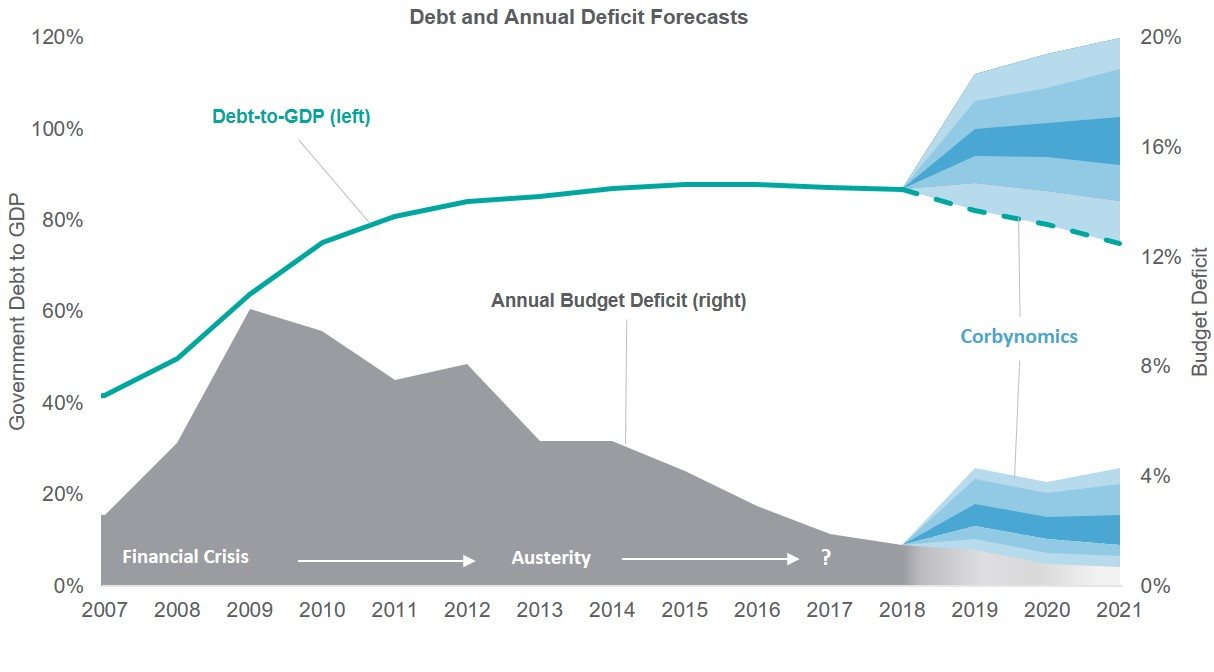 Debt and Annual Deficit Forecast graph