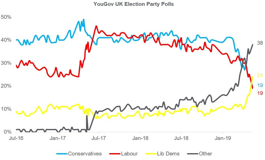 YouGov UK Election Party Polls Graph