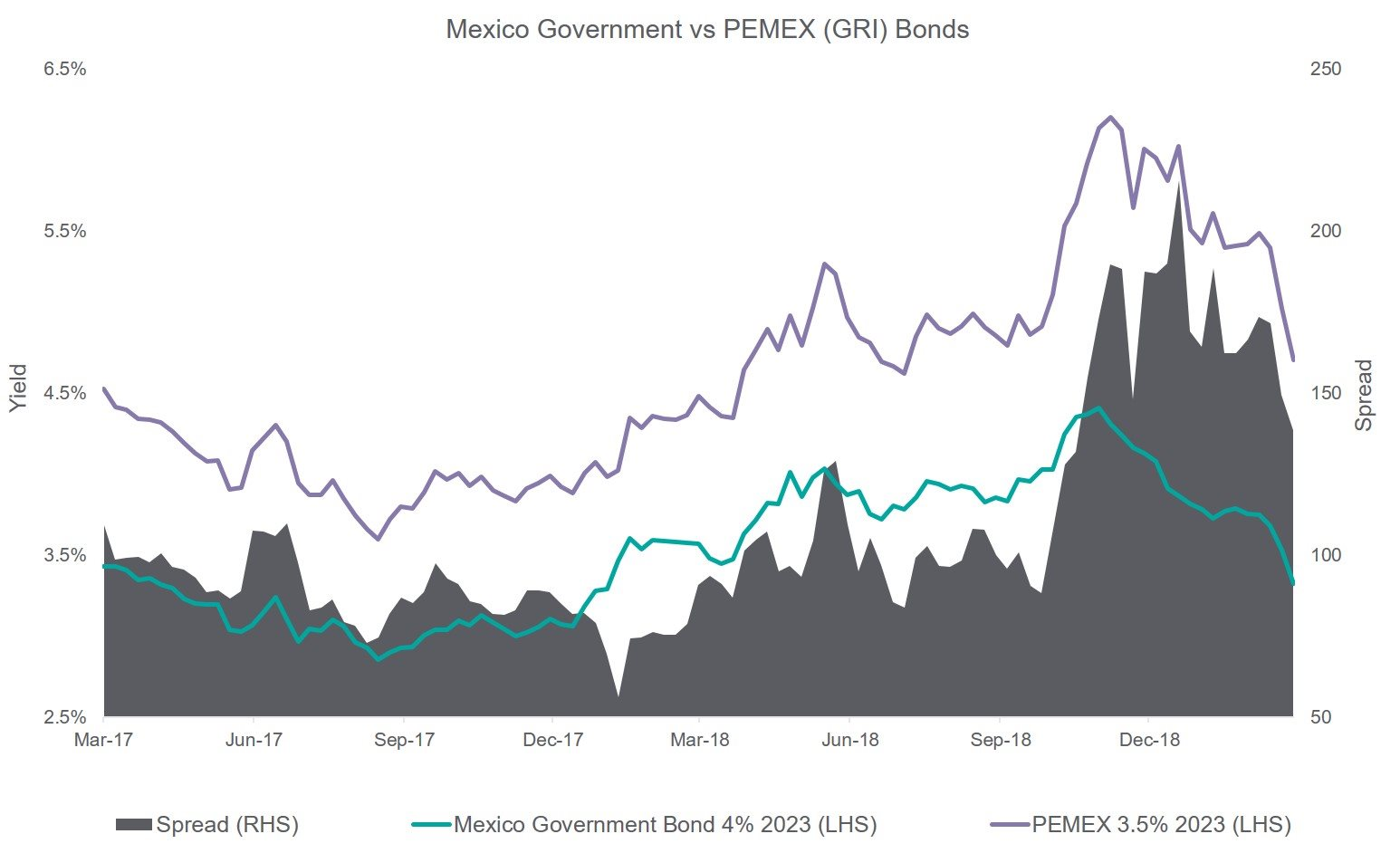 Mexico Gov vs PEMEX (GRI) Bonds Graph