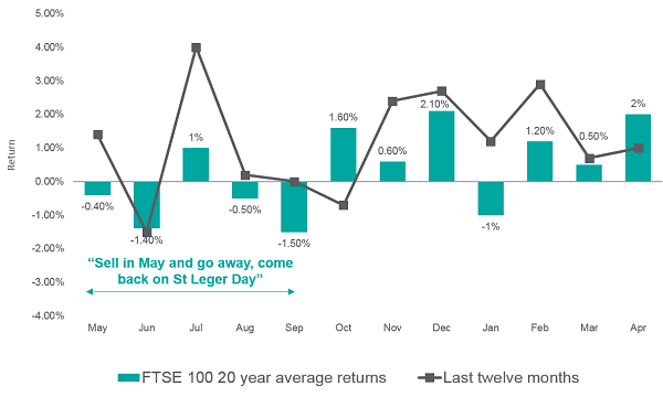 Graph - FTSE 100 20 year average return vs last 12 months