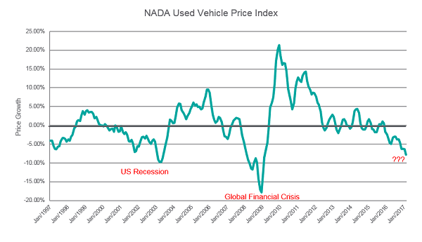 The Used Vehicle Price Index Service offers: