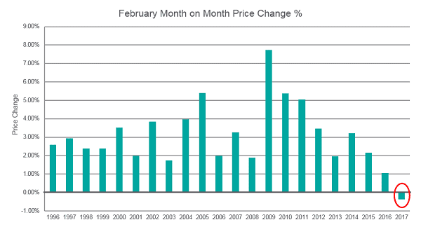 Feb Used Car MoM Price Change Graph