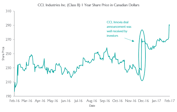 Graph - CCL Industries 1 Year Share Price
