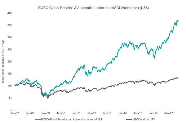 Automation Index versus MSCI World Index US$