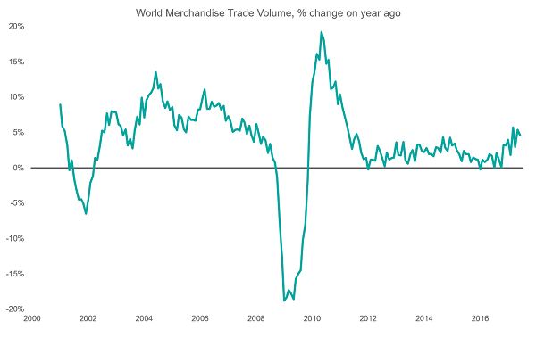 World Merchandise Trade Volume, % change on year ago