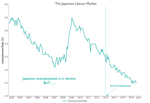 Japanese Labour Market Graph