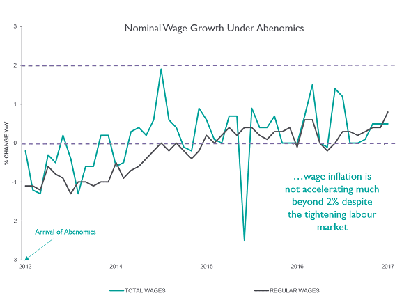 Nominal Wage Growth under Abenomics Graph