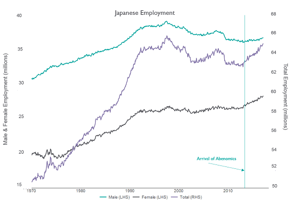 Japanese Empoyment Male vs Female Graph