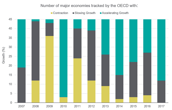 OECD Graph of economies growing and contracting