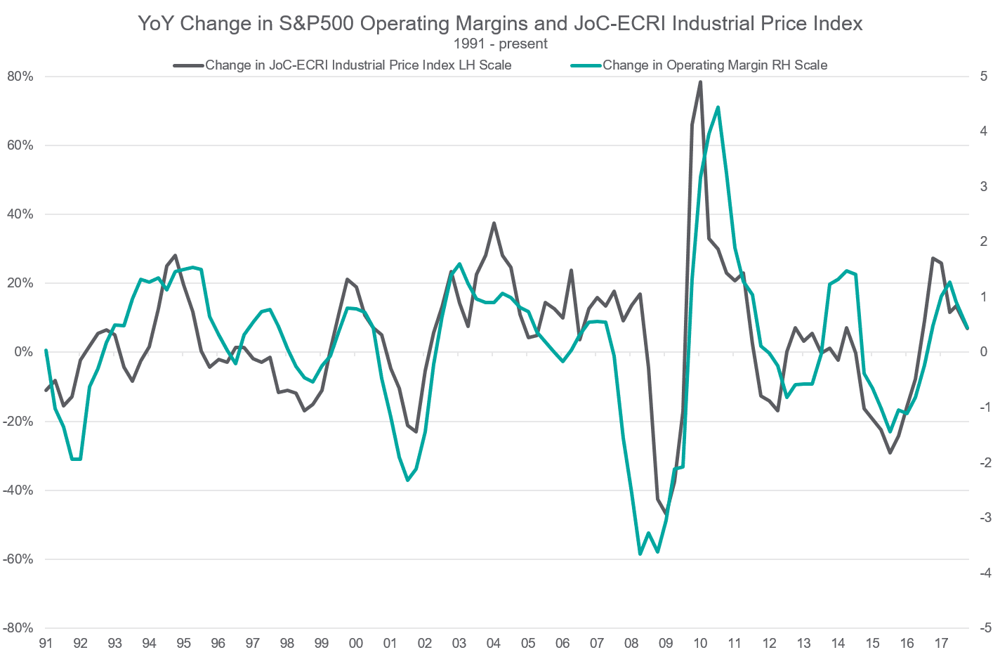 YoY Change in S&P500 Operating Margins & JoC-ECRI IPI