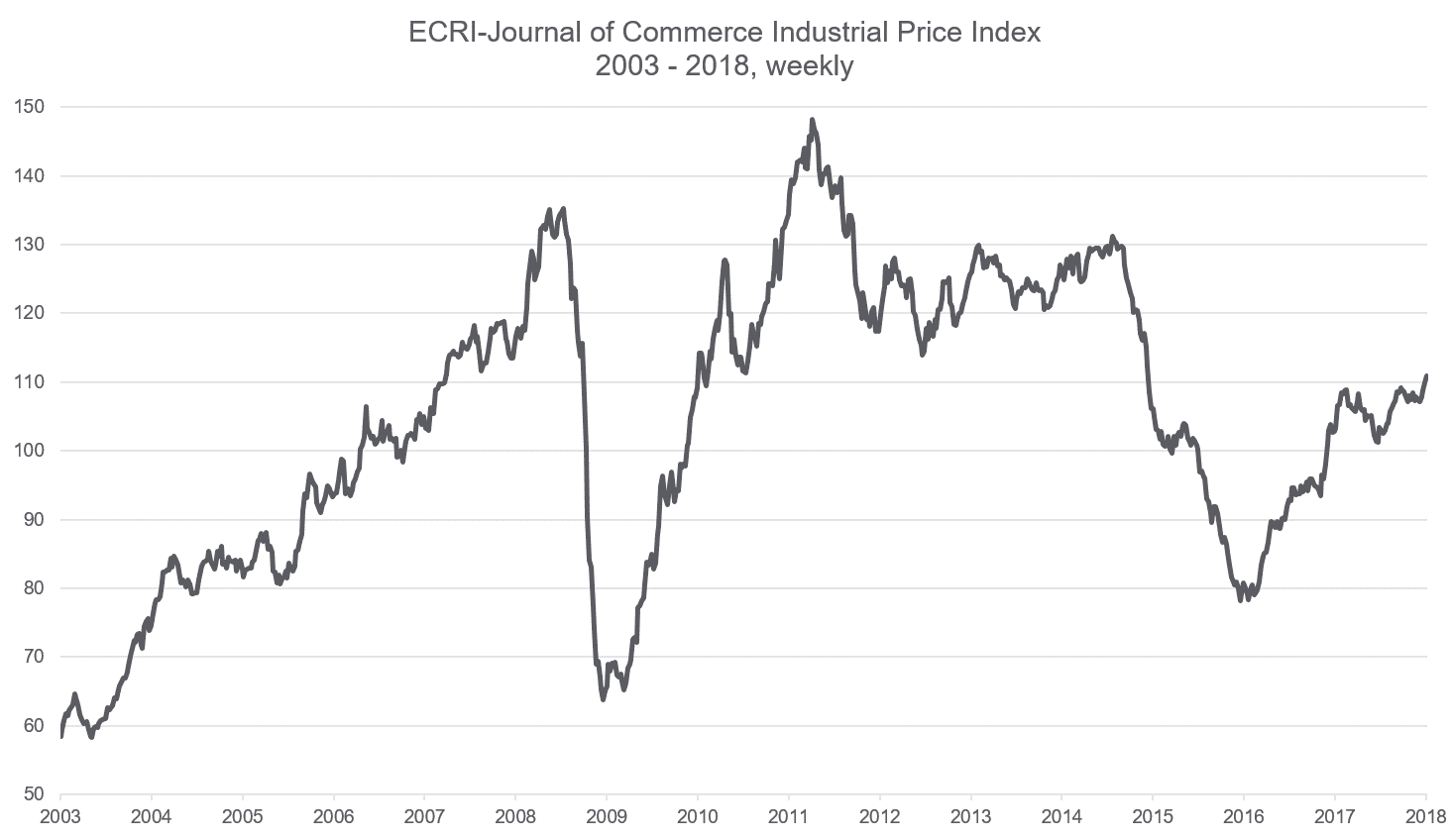ECRI-Journal of Commerce Industrial Price Index
