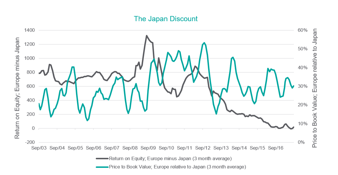 The Japan Discount - graph